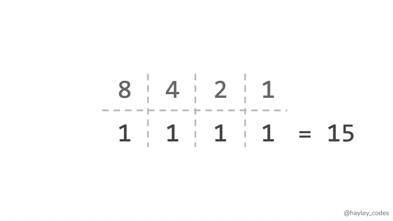 1111 represented as binary number.