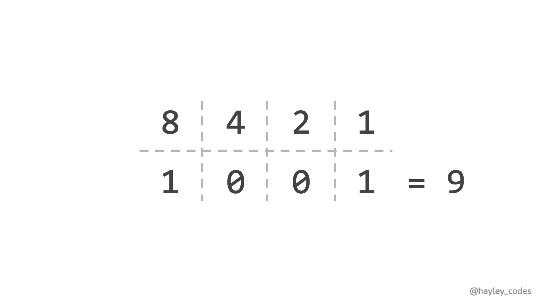 1001 represented as binary number.