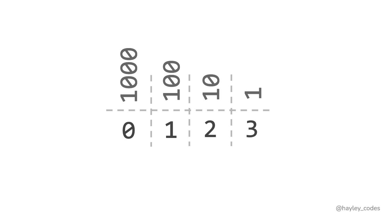 123 represented as decimal number.