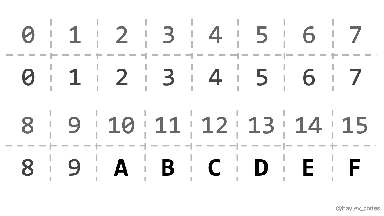 Table showing hexidecimal numbering system.