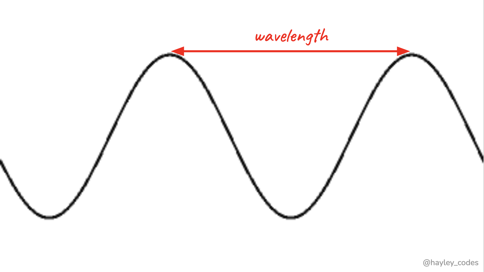 Diagram showing the distance between two crests in a wave.